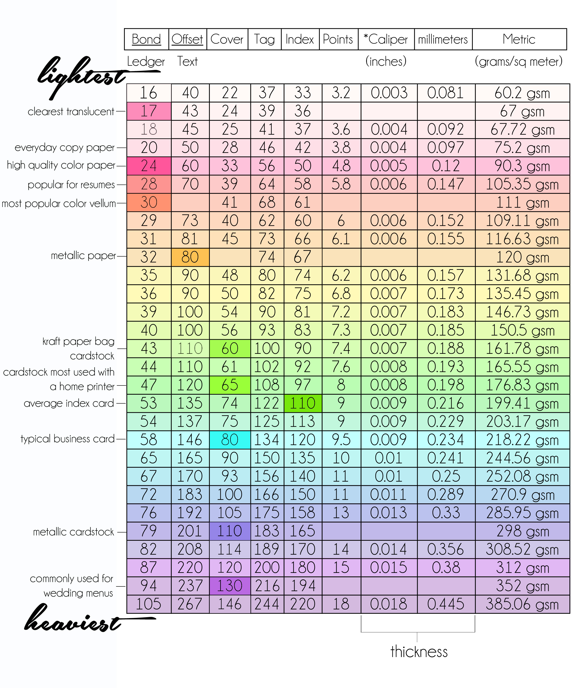 Paper weight chart explaining paper thickness paper weight chart geenschuldenfo Gallery