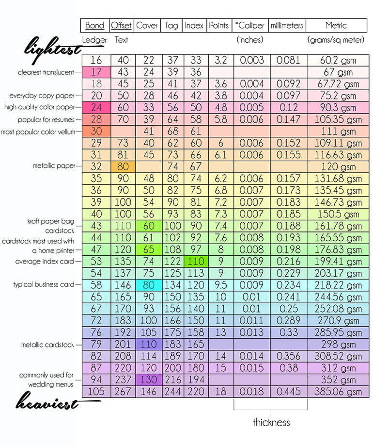 Paper Weight Chart Explaining